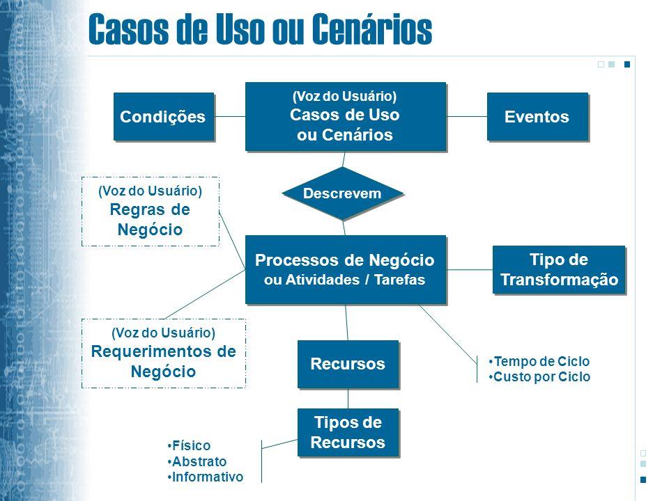 Casos de Uso ou Cenários (Voz do Usuário) Casos de Uso ou Cenários (Voz do Usuário) Casos de Uso ou Cenários Condições Eventos Descrevem Processos de Negócio ou Atividades / Tarefas Processos de Negócio ou Atividades / Tarefas (Voz do Usuário) Requerimentos de Negócio (Voz do Usuário) Regras de Negócio Recursos Tipos de Recursos Tipos de Recursos Físico Abstrato Informativo Tipo de Transformação Tipo de Transformação Tempo de Ciclo Custo por Ciclo