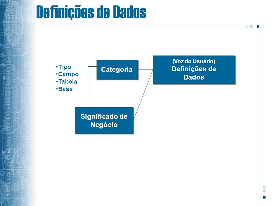 Definições de Dados (Voz do Usuário) Definições de Dados (Voz do Usuário) Definições de Dados Categoria Tipo Campo Tabela Base Significado de Negócio