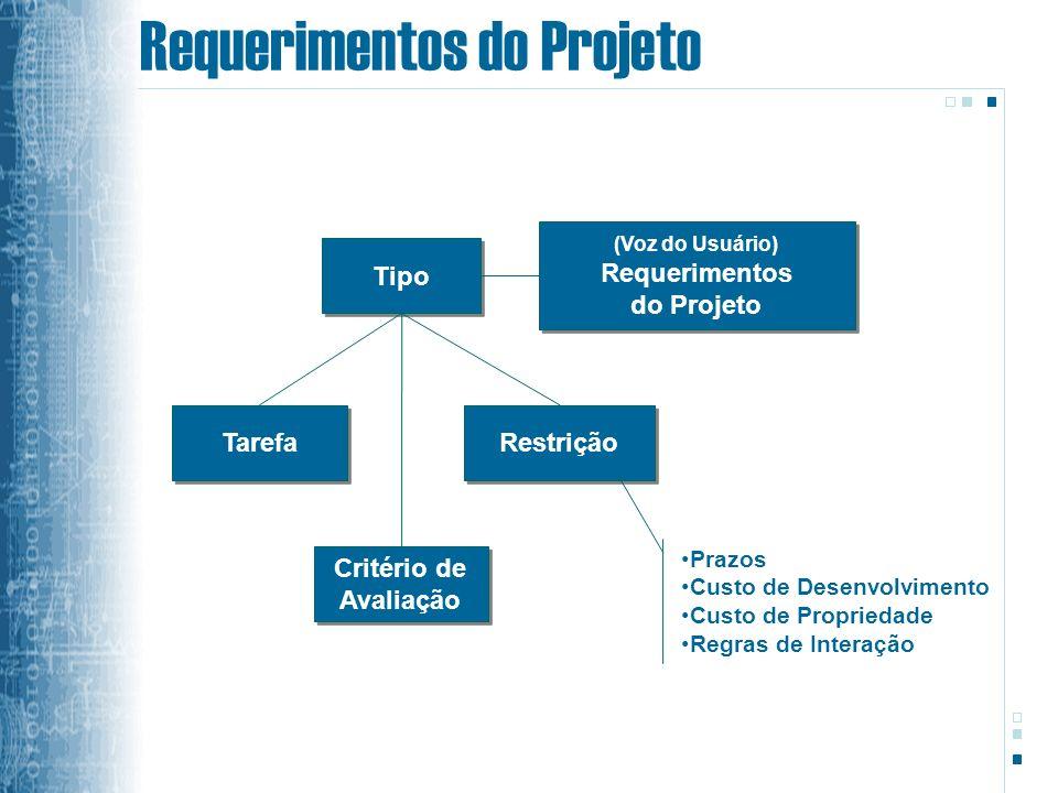 Requerimentos do Projeto (Voz do Usuário) Requerimentos do Projeto (Voz do Usuário) Requerimentos do Projeto Tipo Restrição Tarefa Prazos Custo de Desenvolvimento Custo de Propriedade Regras de Interação Critério de Avaliação Critério de Avaliação