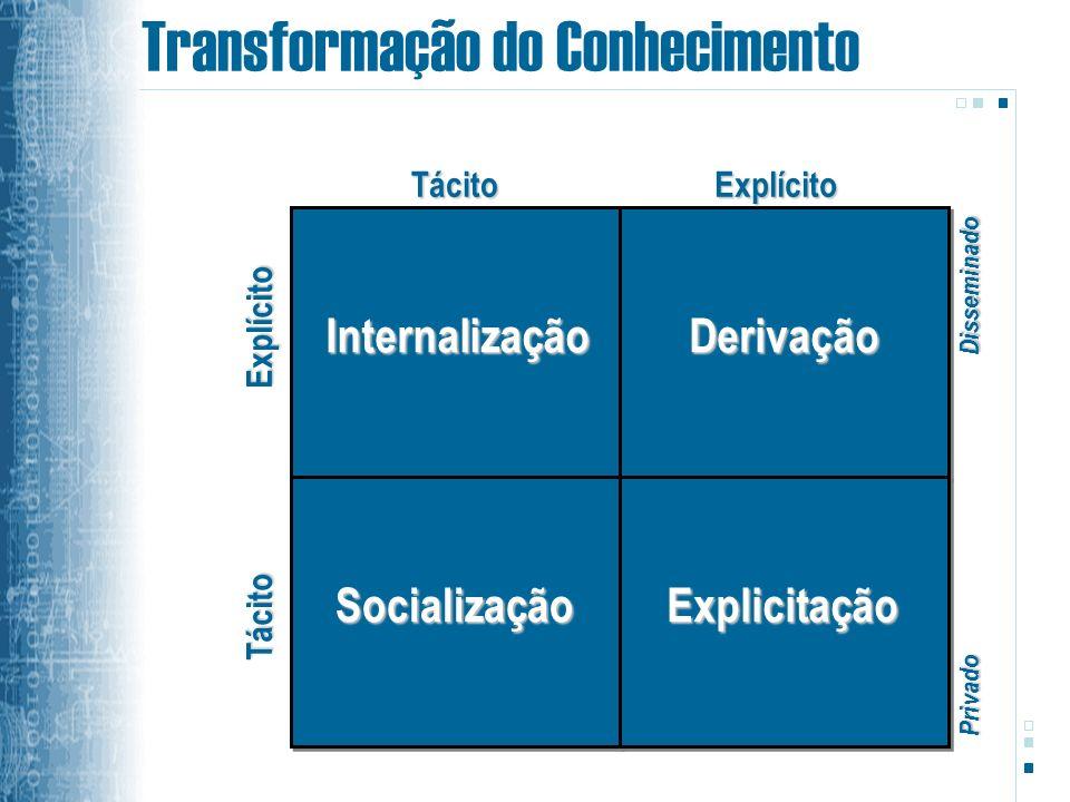 Transformação do ConhecimentoExplícito Tácito TácitoExplícito InternalizaçãoDerivação SocializaçãoExplicitação Privado Disseminado