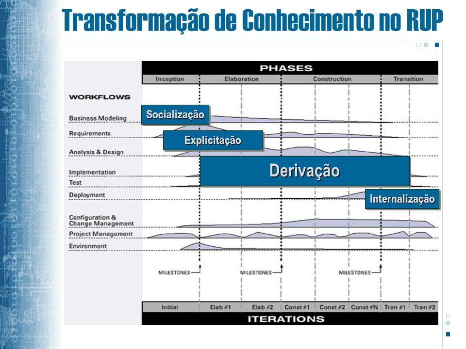 Transformação de Conhecimento no RUPSocializaçãoSocialização ExplicitaçãoExplicitação DerivaçãoDerivação InternalizaçãoInternalização