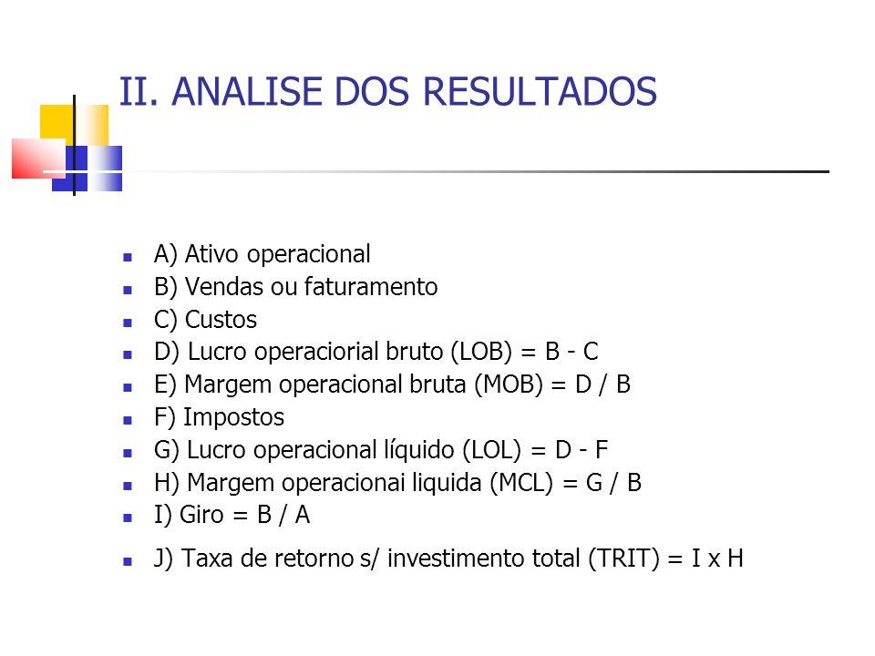 II. ANALISE DOS RESULTADOS A) Ativo operacional B) Vendas ou faturamento C) Custos D) Lucro operaciorial bruto (LOB) = B - C E) Margem operacional bru