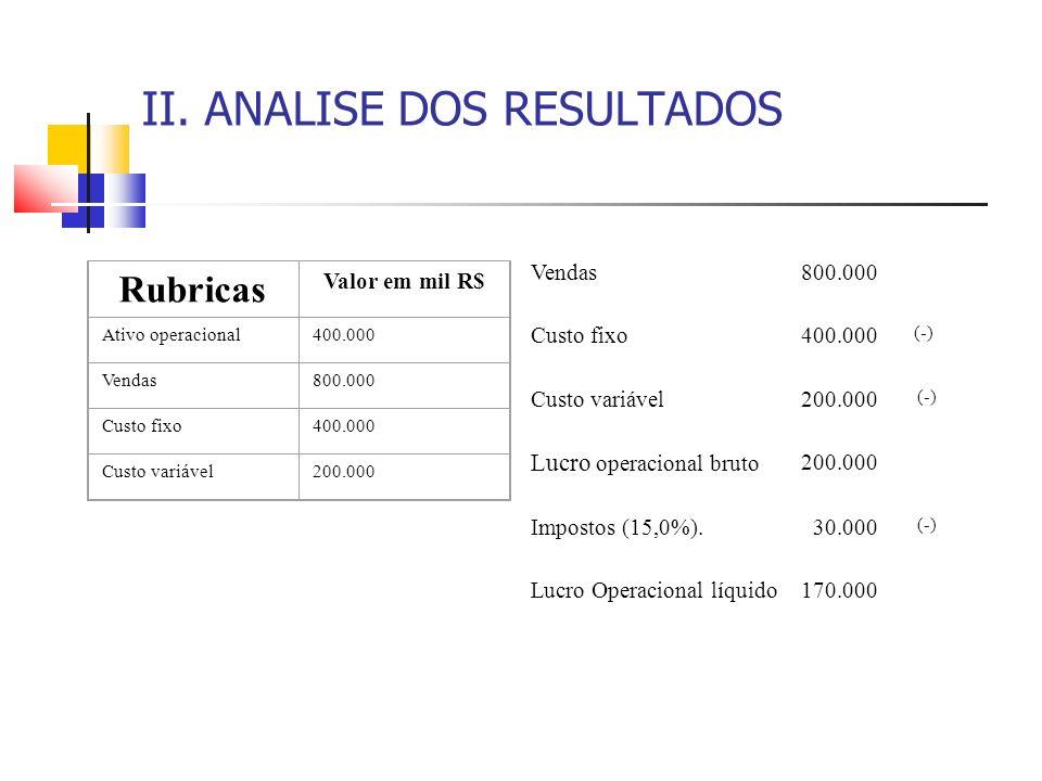 II. ANALISE DOS RESULTADOS Rubricas Valor em mil R$ Ativo operacional400.000 Vendas800.000 Custo fixo400.000 Custo variável200.000 Vendas800.000 Custo