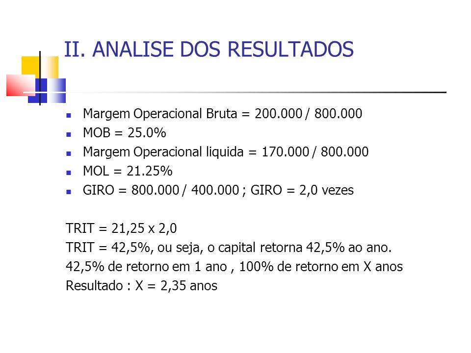 II. ANALISE DOS RESULTADOS Margem Operacional Bruta = 200.000 / 800.000 MOB = 25.0% Margem Operacional liquida = 170.000 / 800.000 MOL = 21.25% GIRO =