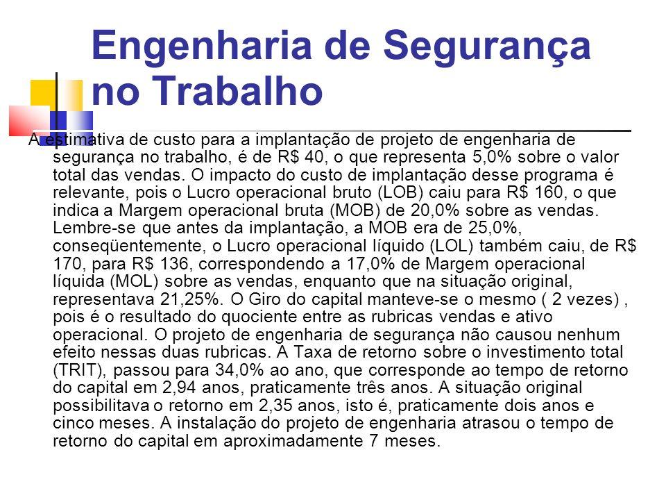 Engenharia de Segurança no Trabalho A estimativa de custo para a implantação de projeto de engenharia de segurança no trabalho, é de R$ 40, o que representa 5,0% sobre o valor total das vendas.