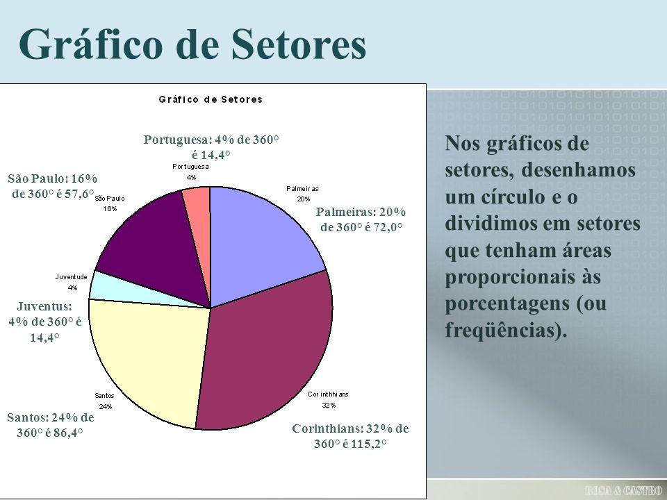 Gráfico de Setores Nos gráficos de setores, desenhamos um círculo e o dividimos em setores que tenham áreas proporcionais às porcentagens (ou freqüênc