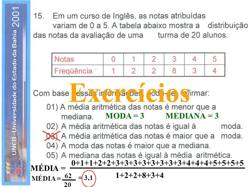 Exercícios MODA = 3MEDIANA = 3 0+1+1+2+2+3+3+3+3+3+3+3+3+4+4+4+5+5+5+5 MÉDIA = 1+2+2+8+3+4 62 20 = 3,1