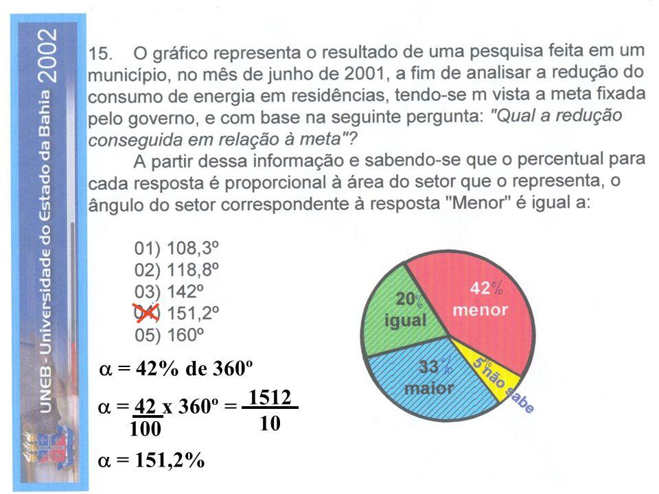 = 42% de 360º = 42 x 360º = 100 1512 10 = 151,2%