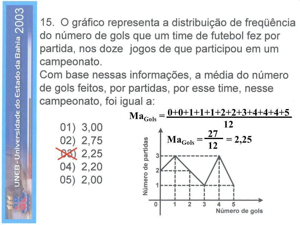 Ma Gols = 0+0+1+1+1+2+2+3+4+4+4+5 12 27 12 = 2,25