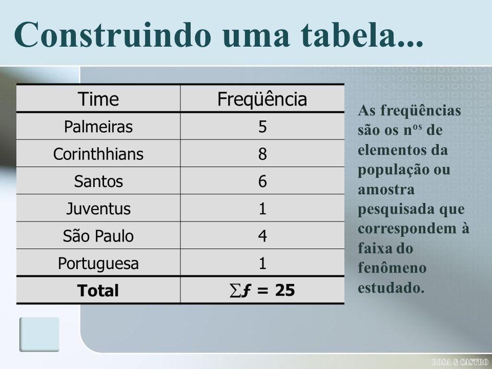 Construindo uma tabela... TimeFreqüência Palmeiras5 Corinthhians8 Santos6 Juventus1 São Paulo4 Portuguesa1 Total ƒ = 25 As freqüências são os n os de
