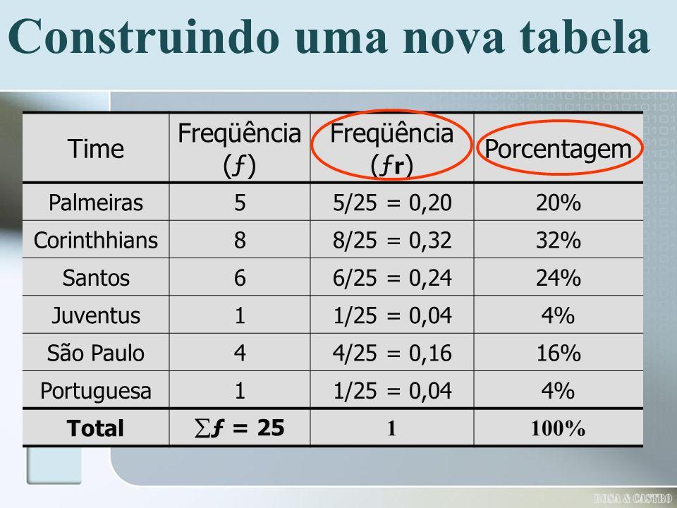 Construindo uma nova tabela Time Freqüência (ƒ) Freqüência (ƒ r ) Porcentagem Palmeiras55/25 = 0,2020% Corinthhians88/25 = 0,3232% Santos66/25 = 0,242
