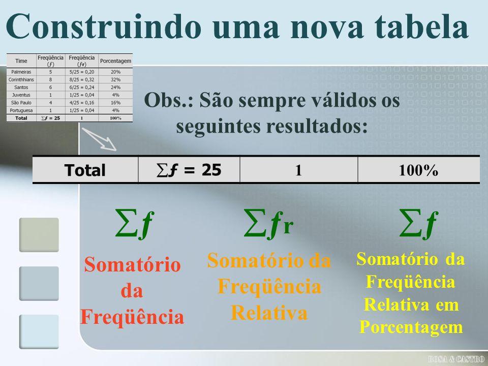 Construindo uma nova tabela Obs.: São sempre válidos os seguintes resultados: ƒ Total ƒ = 25 1100% Somatório da Freqüência ƒ r ƒ Somatório da Freqüênc