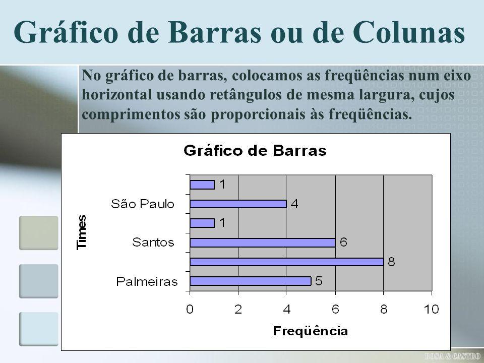 Gráfico de Barras ou de Colunas No gráfico de barras, colocamos as freqüências num eixo horizontal usando retângulos de mesma largura, cujos comprimen