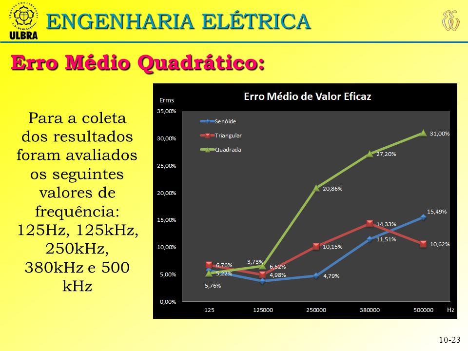 ENGENHARIA ELÉTRICA Resultados Onda Senoidal: 11-23