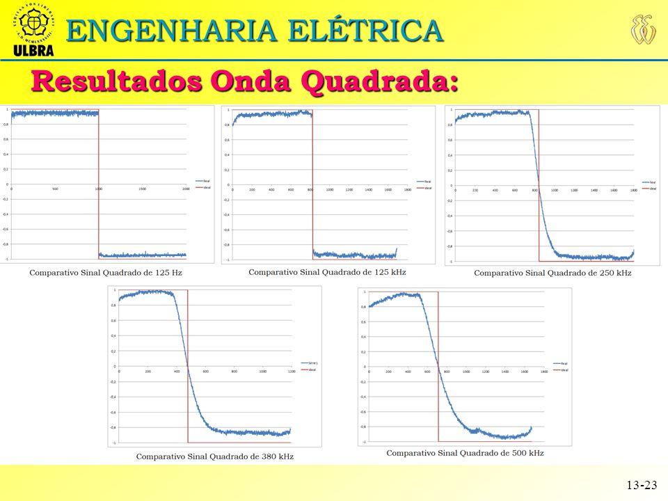 ENGENHARIA ELÉTRICA Sinais Arbitrários: 14-23 Para a geração dos sinais arbitrários é realizada a interpolação linear (aproximação linear de uma função) usando as coordenadas enviadas pelo software supervisório depois da aquisição.