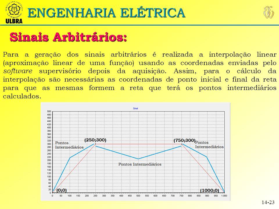 ENGENHARIA ELÉTRICA Resultados Sinais Arbitrários: 15-23 Para a coleta dos resultados foram avaliados os seguintes valores de frequência: 125Hz, 75kHz, 100kHz, 150kHz e 210 kHz