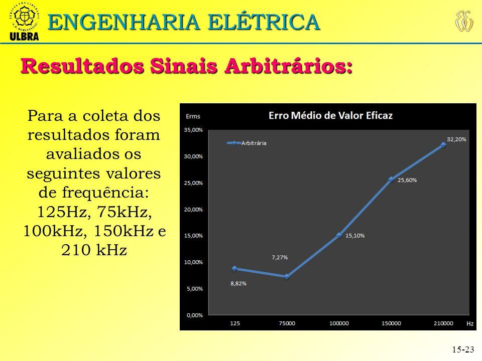 ENGENHARIA ELÉTRICA Resultado Onda Arbitrária: 16-23