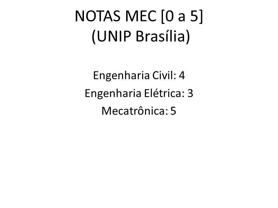 UNIP/Brasília ICET – Instituto de Ciências Exatas e Tecnologia CURSOS GRADUAÇÃO ENGENHARIA (Coordenação): Básica (4 semestres) Prof.
