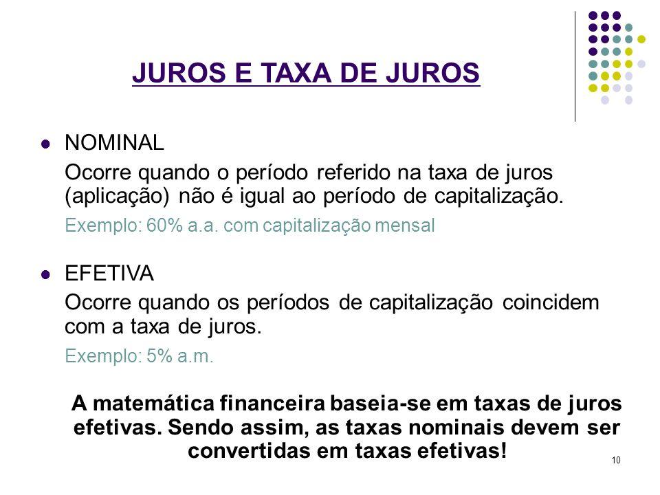 JUROS E TAXA DE JUROS NOMINAL Ocorre quando o período referido na taxa de juros (aplicação) não é igual ao período de capitalização. Exemplo: 60% a.a.