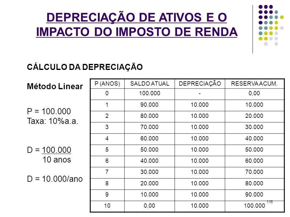 DEPRECIAÇÃO DE ATIVOS E O IMPACTO DO IMPOSTO DE RENDA CÁLCULO DA DEPRECIAÇÃO Método Linear P = 100.000 Taxa: 10%a.a. D = 100.000 10 anos D = 10.000/an