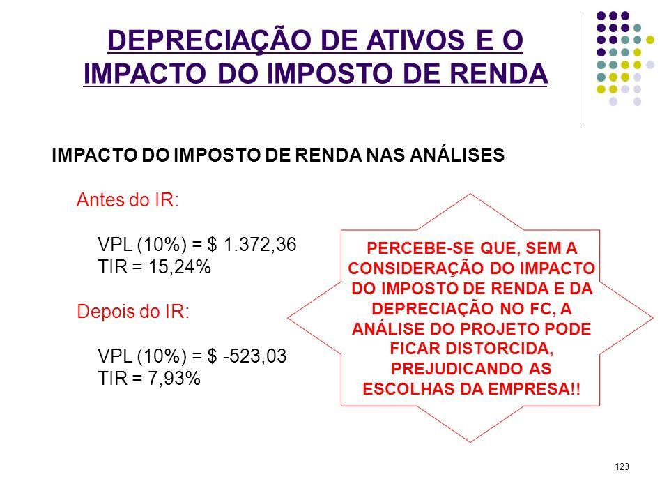 DEPRECIAÇÃO DE ATIVOS E O IMPACTO DO IMPOSTO DE RENDA IMPACTO DO IMPOSTO DE RENDA NAS ANÁLISES Antes do IR: VPL (10%) = $ 1.372,36 TIR = 15,24% Depois