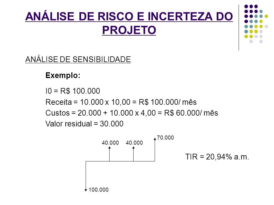 ANÁLISE DE RISCO E INCERTEZA DO PROJETO ANÁLISE DE SENSIBILIDADE Exemplo: I0 = R$ 100.000 Receita = 10.000 x 10,00 = R$ 100.000/ mês Custos = 20.000 +