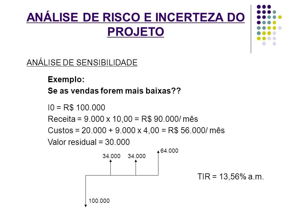 ANÁLISE DE RISCO E INCERTEZA DO PROJETO ANÁLISE DE SENSIBILIDADE Exemplo: Se as vendas forem mais baixas?? I0 = R$ 100.000 Receita = 9.000 x 10,00 = R
