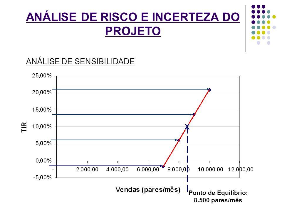 ANÁLISE DE RISCO E INCERTEZA DO PROJETO ANÁLISE DE SENSIBILIDADE Ponto de Equilíbrio: 8.500 pares/mês X