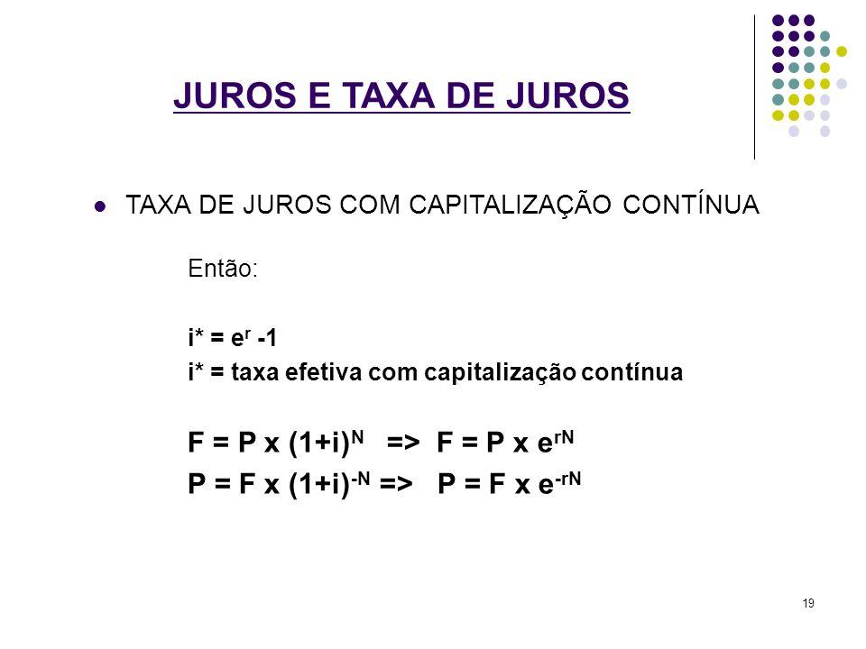 JUROS E TAXA DE JUROS TAXA DE JUROS COM CAPITALIZAÇÃO CONTÍNUA Então: i* = e r -1 i* = taxa efetiva com capitalização contínua F = P x (1+i) N => F =