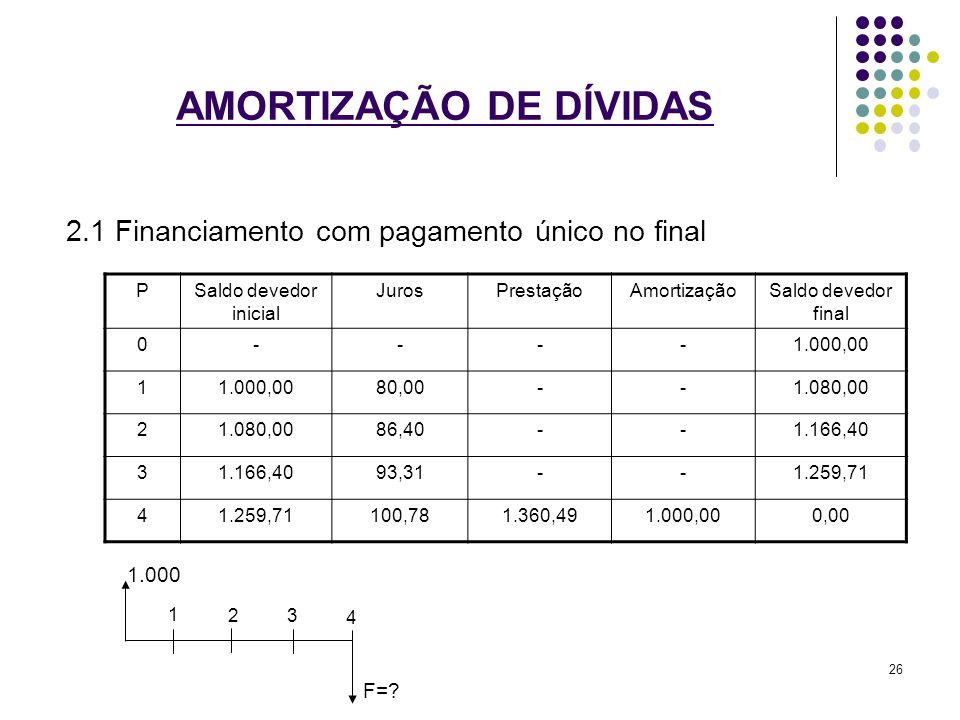 AMORTIZAÇÃO DE DÍVIDAS 2.1 Financiamento com pagamento único no final PSaldo devedor inicial JurosPrestaçãoAmortizaçãoSaldo devedor final 0----1.000,0