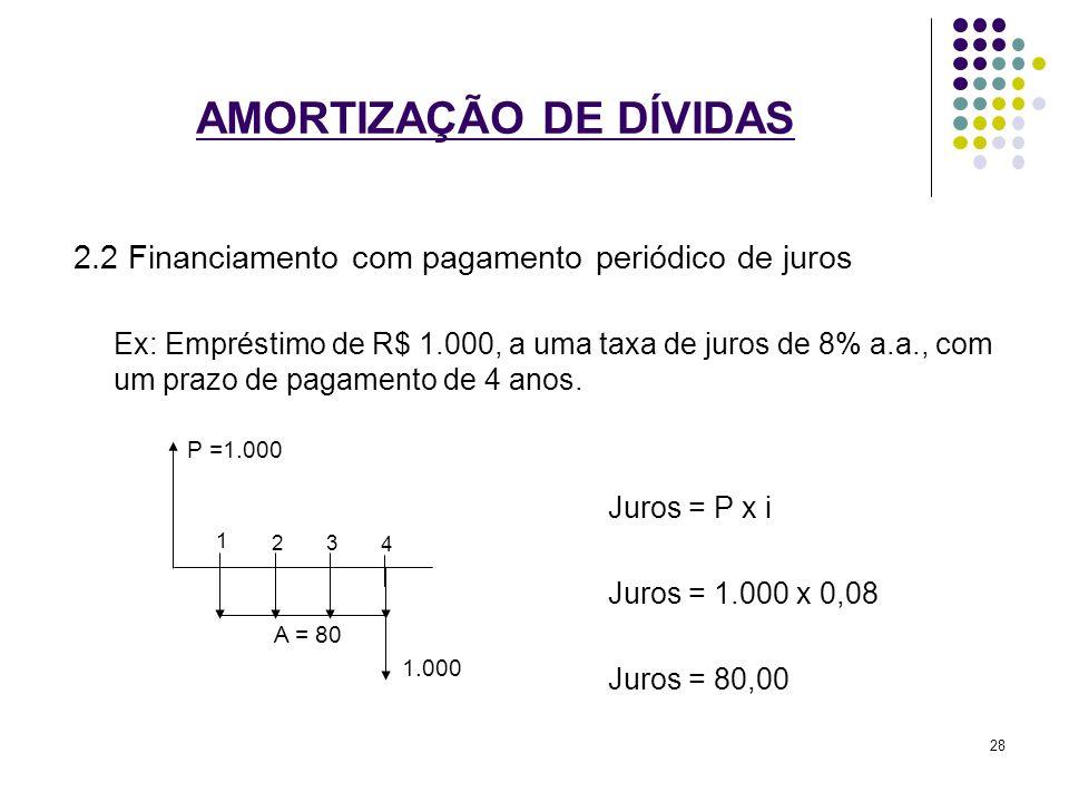 AMORTIZAÇÃO DE DÍVIDAS 2.2 Financiamento com pagamento periódico de juros Ex: Empréstimo de R$ 1.000, a uma taxa de juros de 8% a.a., com um prazo de