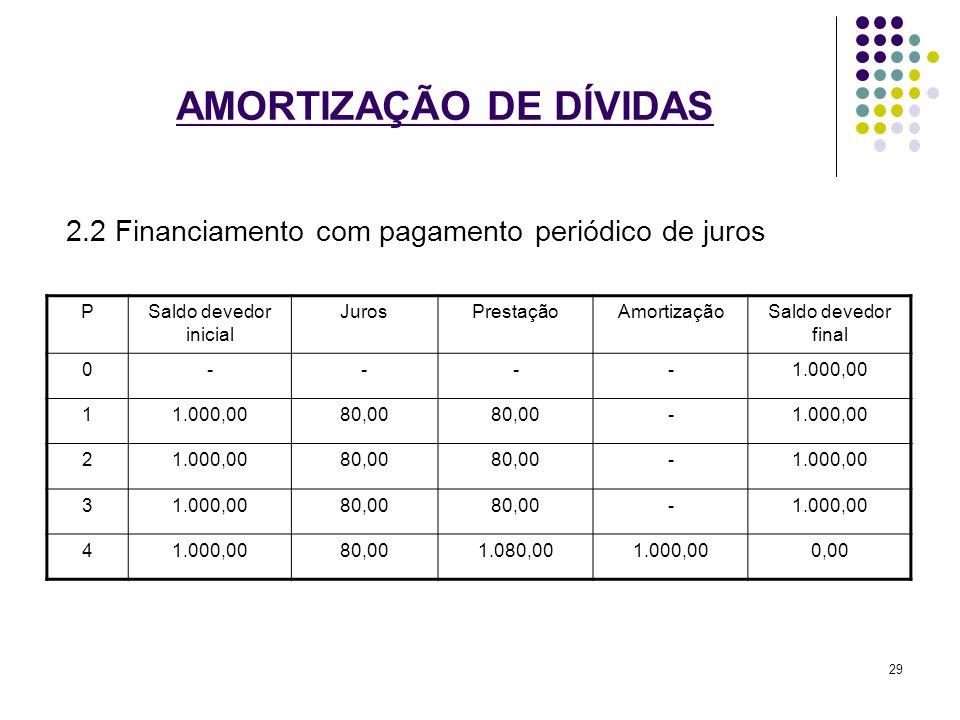 AMORTIZAÇÃO DE DÍVIDAS 2.2 Financiamento com pagamento periódico de juros PSaldo devedor inicial JurosPrestaçãoAmortizaçãoSaldo devedor final 0----1.0