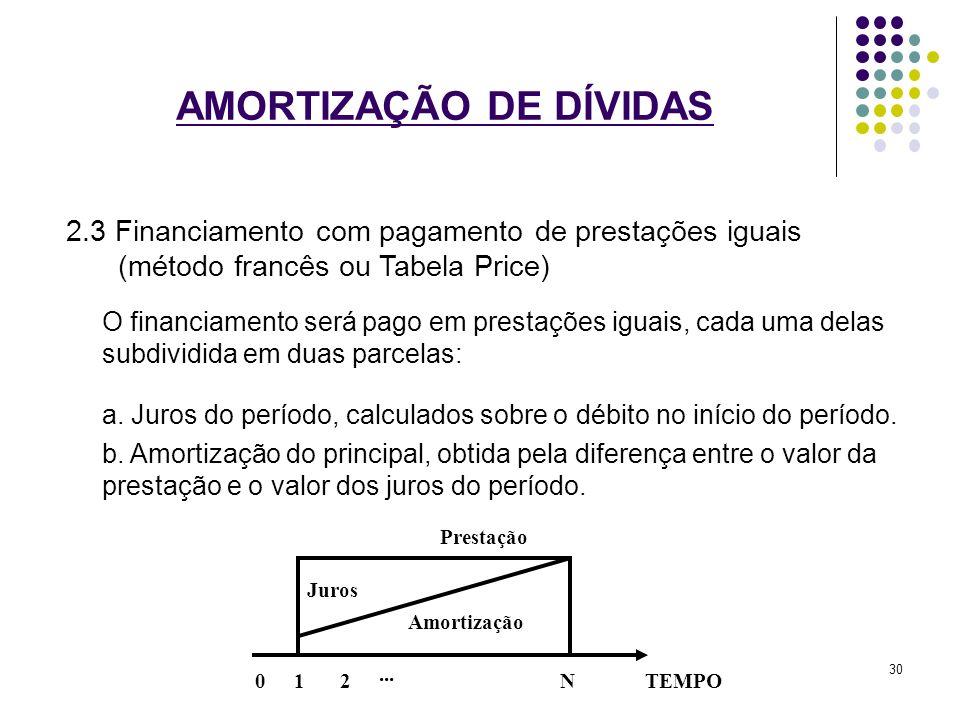 AMORTIZAÇÃO DE DÍVIDAS 2.3 Financiamento com pagamento de prestações iguais (método francês ou Tabela Price) O financiamento será pago em prestações i