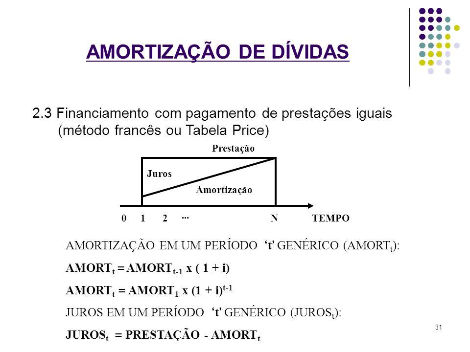 AMORTIZAÇÃO DE DÍVIDAS 2.3 Financiamento com pagamento de prestações iguais (método francês ou Tabela Price) Juros Amortização Prestação 012... NTEMPO
