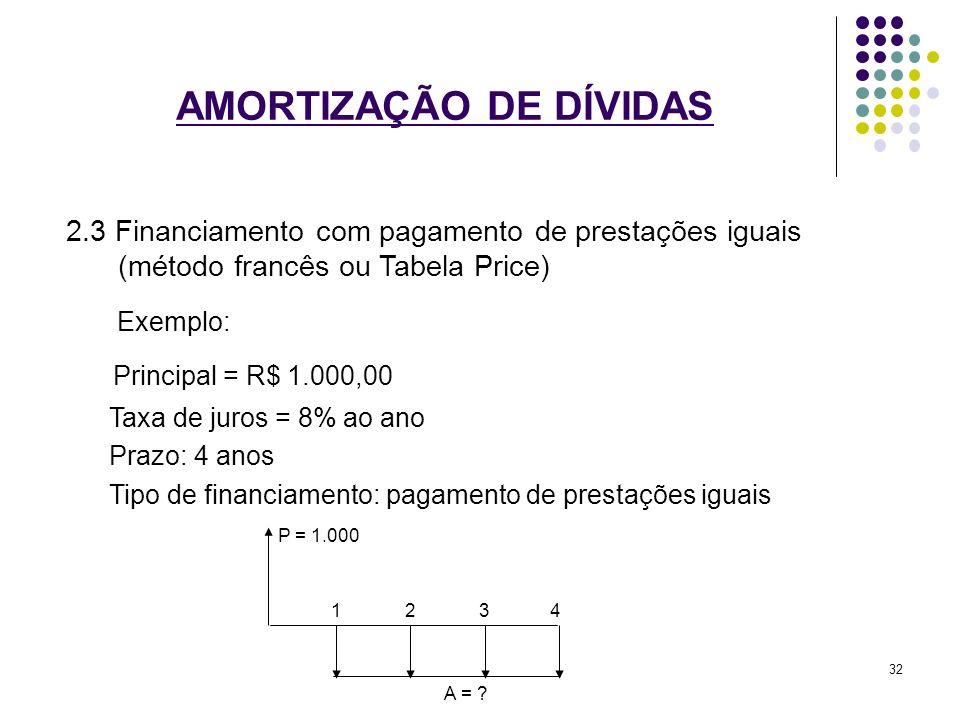 AMORTIZAÇÃO DE DÍVIDAS 2.3 Financiamento com pagamento de prestações iguais (método francês ou Tabela Price) Exemplo: Principal = R$ 1.000,00 Taxa de