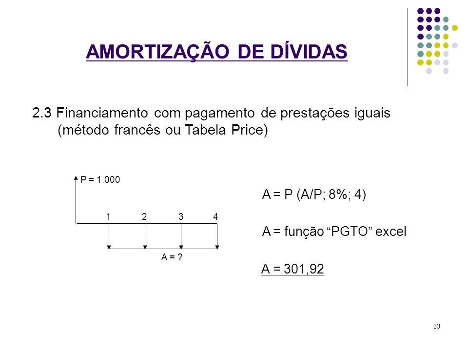 AMORTIZAÇÃO DE DÍVIDAS 2.3 Financiamento com pagamento de prestações iguais (método francês ou Tabela Price) A = P (A/P; 8%; 4) A = função PGTO excel