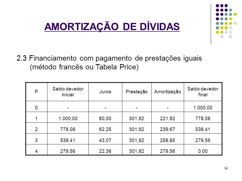 AMORTIZAÇÃO DE DÍVIDAS 2.3 Financiamento com pagamento de prestações iguais (método francês ou Tabela Price) P Saldo devedor inicial JurosPrestaçãoAmo