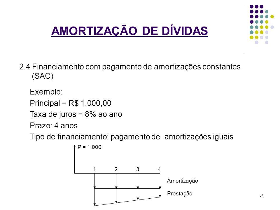 AMORTIZAÇÃO DE DÍVIDAS 2.4 Financiamento com pagamento de amortizações constantes (SAC) Exemplo: Principal = R$ 1.000,00 Taxa de juros = 8% ao ano Pra