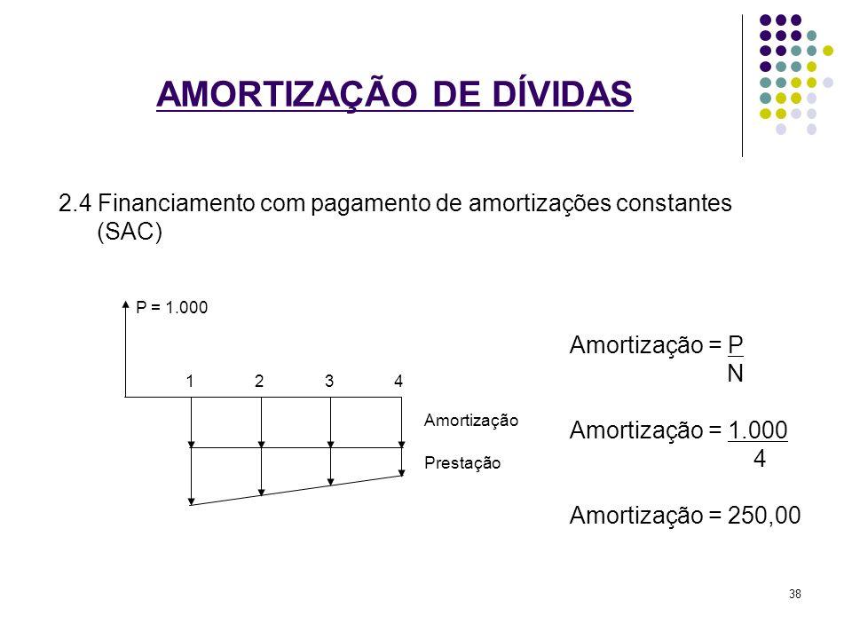 AMORTIZAÇÃO DE DÍVIDAS 2.4 Financiamento com pagamento de amortizações constantes (SAC) Amortização = P N Amortização = 1.000 4 Amortização = 250,00 P