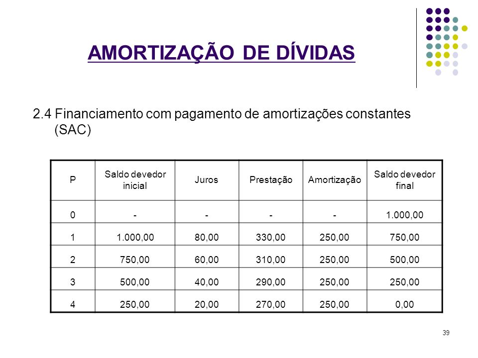 AMORTIZAÇÃO DE DÍVIDAS 2.4 Financiamento com pagamento de amortizações constantes (SAC) P Saldo devedor inicial JurosPrestaçãoAmortização Saldo devedo