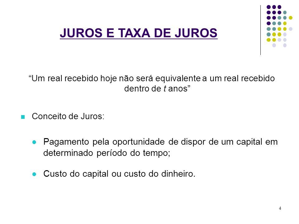 JUROS E TAXA DE JUROS Um real recebido hoje não será equivalente a um real recebido dentro de t anos Conceito de Juros: Pagamento pela oportunidade de