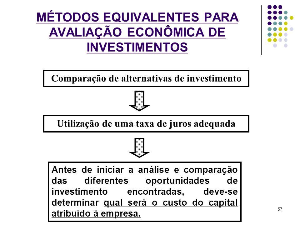 MÉTODOS EQUIVALENTES PARA AVALIAÇÃO ECONÔMICA DE INVESTIMENTOS Comparação de alternativas de investimento Utilização de uma taxa de juros adequada Ant