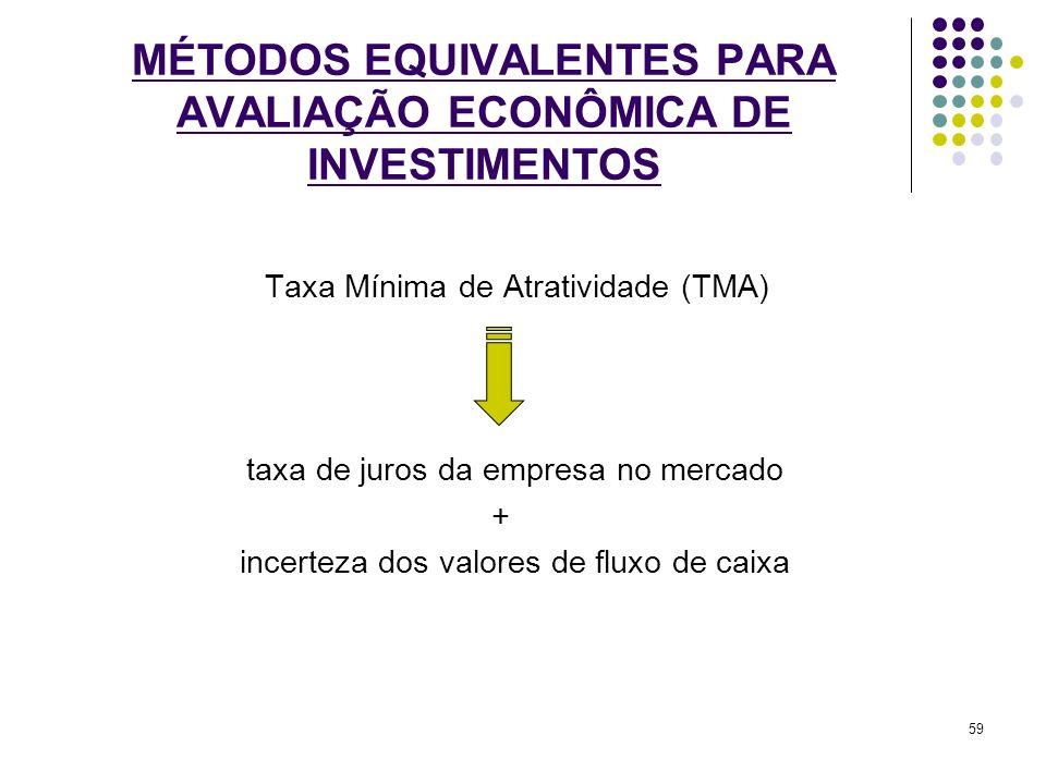 Taxa Mínima de Atratividade (TMA) taxa de juros da empresa no mercado + incerteza dos valores de fluxo de caixa MÉTODOS EQUIVALENTES PARA AVALIAÇÃO EC