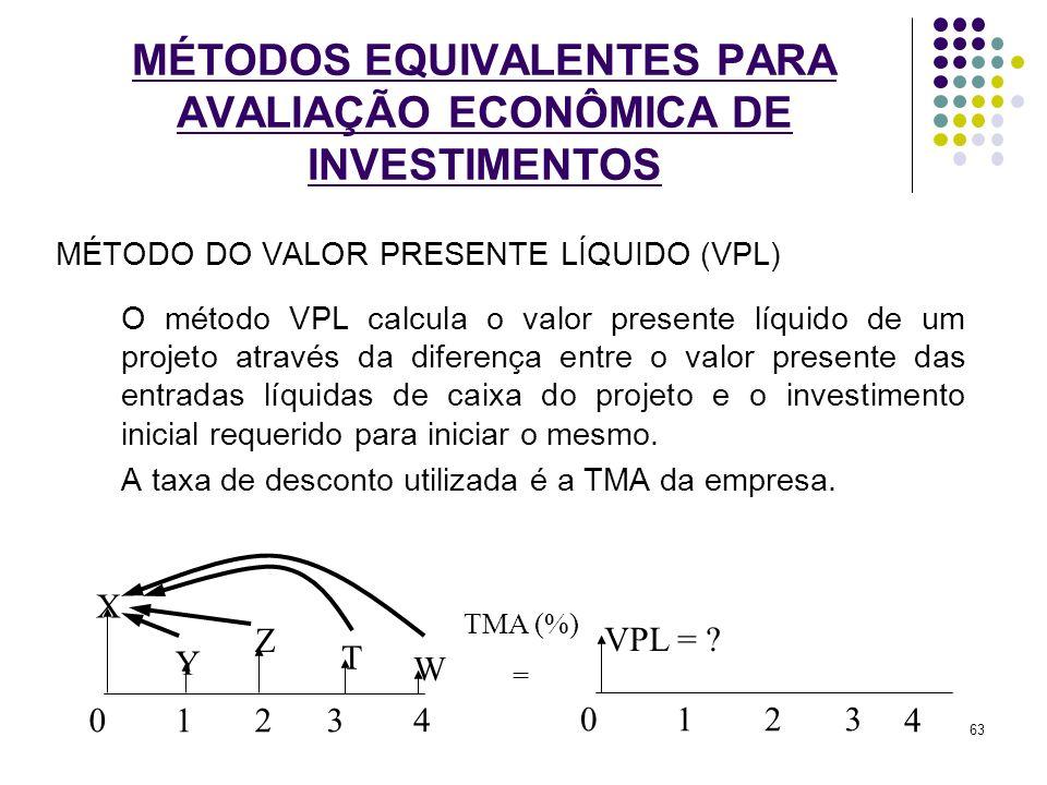 MÉTODO DO VALOR PRESENTE LÍQUIDO (VPL) O método VPL calcula o valor presente líquido de um projeto através da diferença entre o valor presente das ent