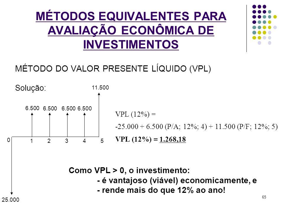 MÉTODO DO VALOR PRESENTE LÍQUIDO (VPL) Solução: MÉTODOS EQUIVALENTES PARA AVALIAÇÃO ECONÔMICA DE INVESTIMENTOS 0 1 5 43 2 25.000 6.500 11.500 6.500 VP