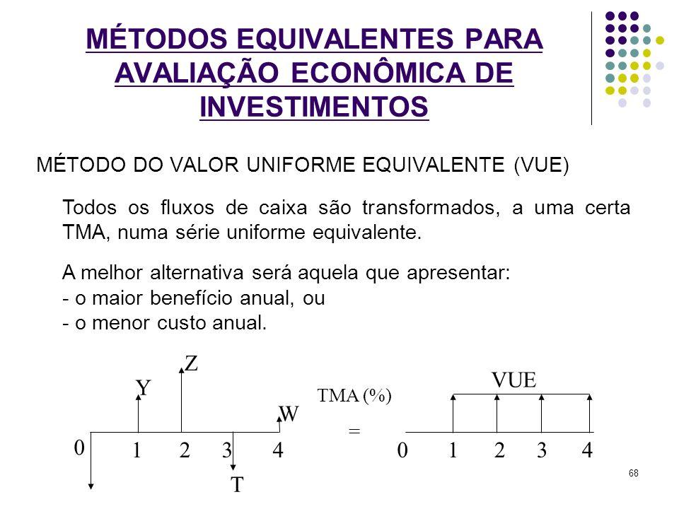 MÉTODO DO VALOR UNIFORME EQUIVALENTE (VUE) MÉTODOS EQUIVALENTES PARA AVALIAÇÃO ECONÔMICA DE INVESTIMENTOS Todos os fluxos de caixa são transformados,