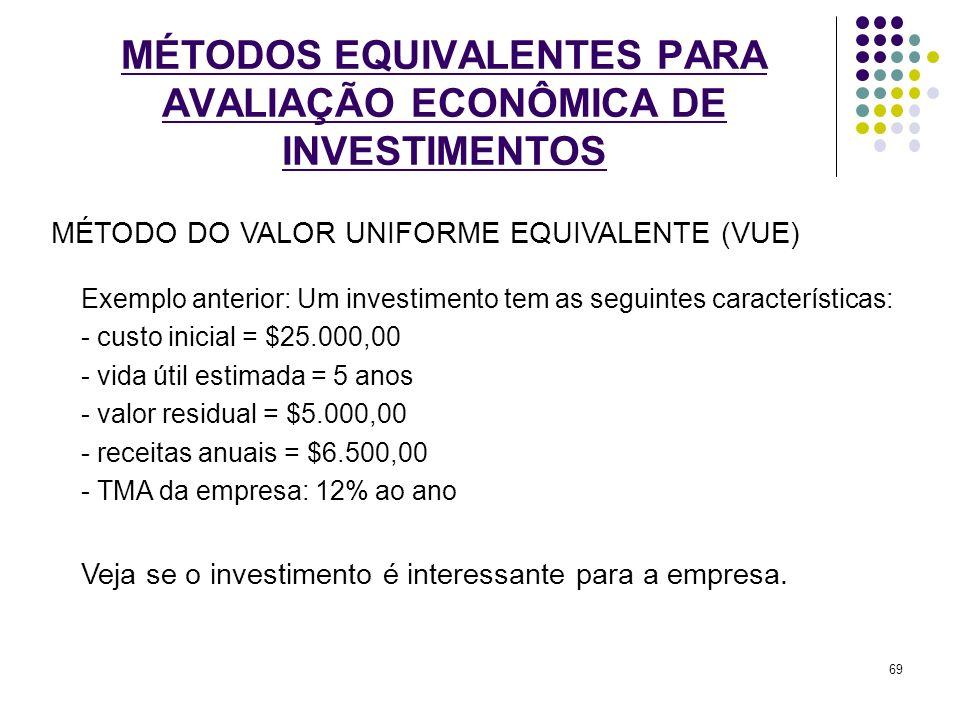 MÉTODOS EQUIVALENTES PARA AVALIAÇÃO ECONÔMICA DE INVESTIMENTOS Exemplo anterior: Um investimento tem as seguintes características: - custo inicial = $
