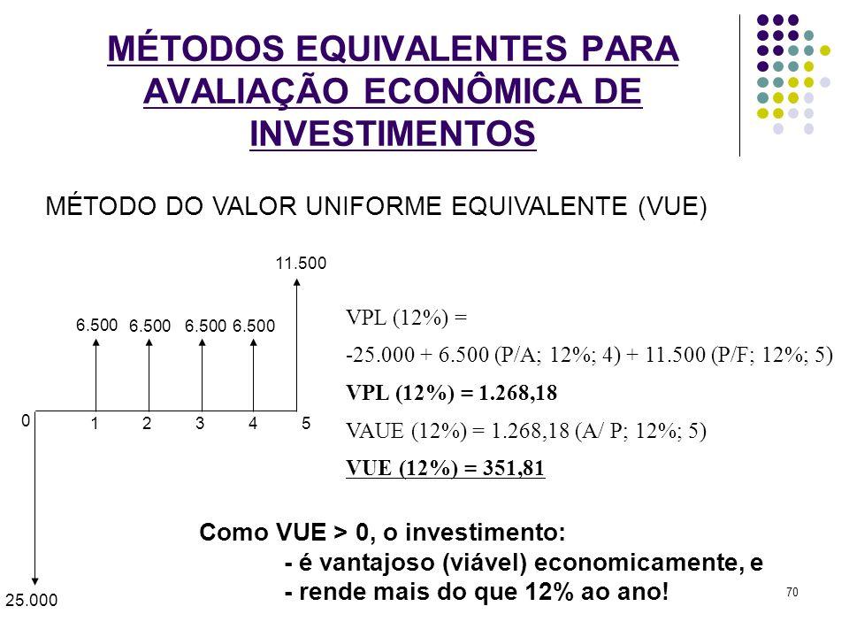 MÉTODOS EQUIVALENTES PARA AVALIAÇÃO ECONÔMICA DE INVESTIMENTOS 0 1 5 43 2 25.000 6.500 11.500 6.500 VPL (12%) = -25.000 + 6.500 (P/A; 12%; 4) + 11.500