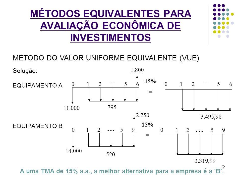 MÉTODOS EQUIVALENTES PARA AVALIAÇÃO ECONÔMICA DE INVESTIMENTOS Solução: EQUIPAMENTO A EQUIPAMENTO B A uma TMA de 15% a.a., a melhor alternativa para a