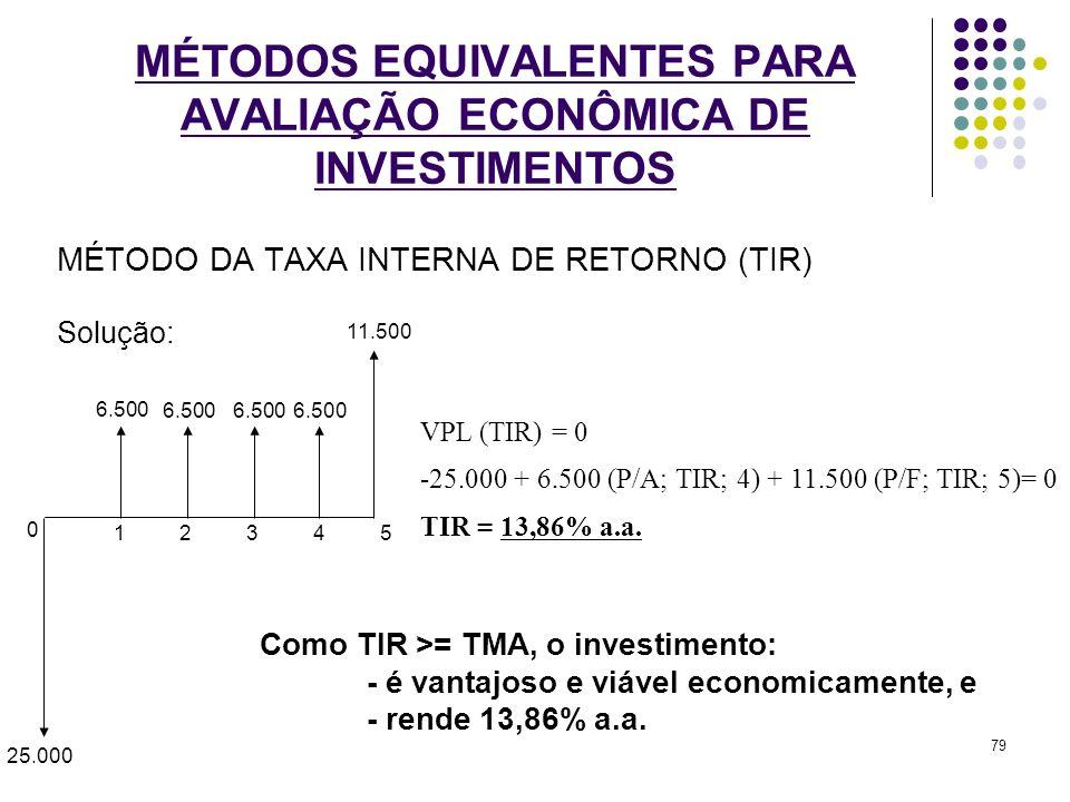 MÉTODO DA TAXA INTERNA DE RETORNO (TIR) Solução: MÉTODOS EQUIVALENTES PARA AVALIAÇÃO ECONÔMICA DE INVESTIMENTOS 0 1 5 43 2 25.000 6.500 11.500 6.500 V